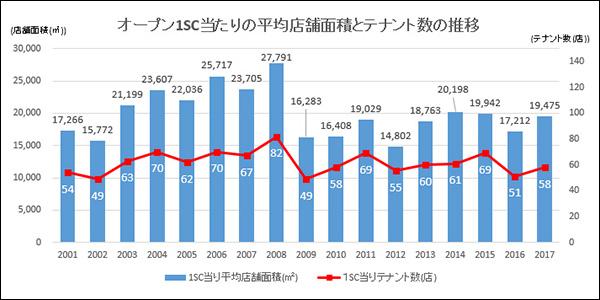 グラフ:新規オープン1SC当たりの平均面積とテナント数