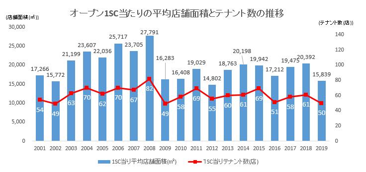 オープン1SC当たりの平均店舗面積とテナント数の推移