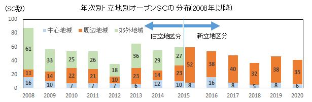 グラフ:年次別・立地別オープンSCの分布